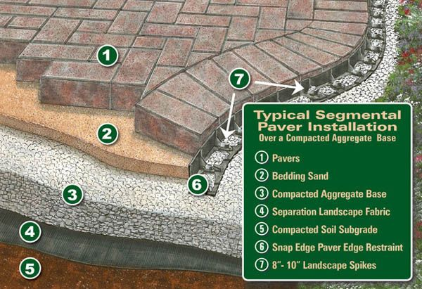 How To Landscape Help How To Build A Patio